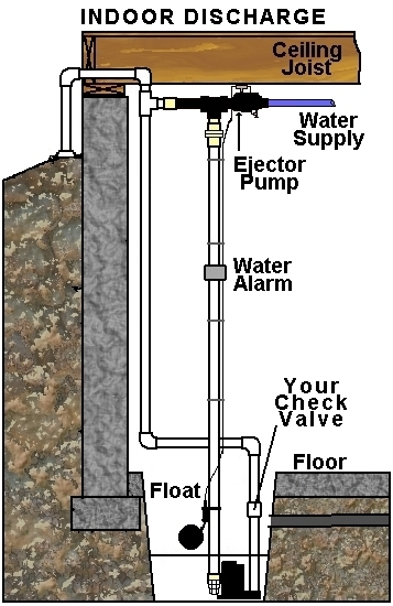 Drawing of a Basepump installation connected to a shared discharge with the primary sump pump